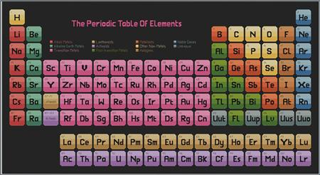 click here to view larger image of Periodic Table of Elements, The (chart)